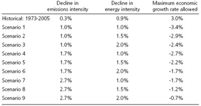 Table 2: Scenarios of emissions reduction and world economic growth