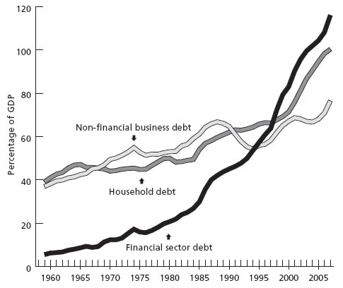 Chart 1. Private debt as percentage of GDP