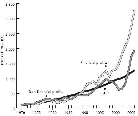 Chart 2. Growth of financial and nonfinancial profits relative to GDP (1970 = 100)