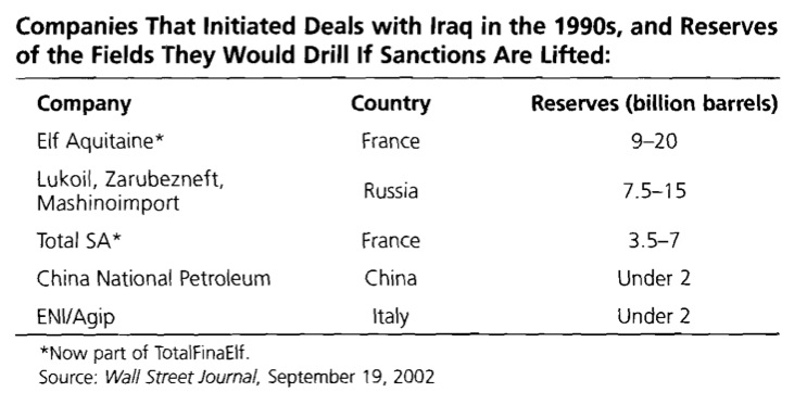 Companies That Initiated Deals with Iraq in the 1990s