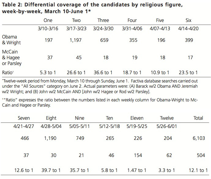 Table 2: Differential coverage of the candidates by religious figure, week-by-week, March 10-June 1